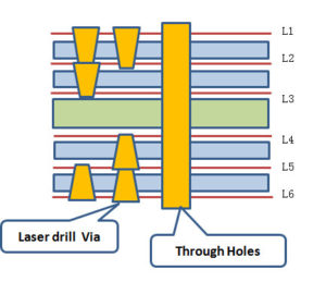 Explained of the reason, hazard and solution of the bending plate of PCB board